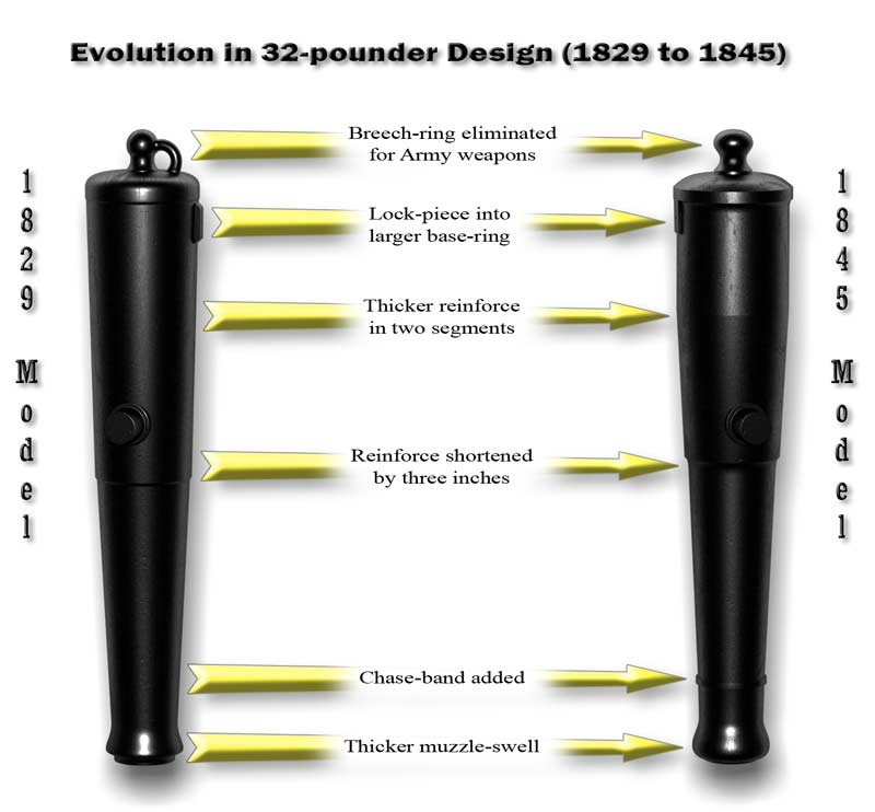 Illustration showing the evolution of the 32-pounder Cannon Barrel from 1829 to 1845.  Notable changes are: 1: Breech-ring eliminated for Army weapons. 2: The lock-piece became incorporated directly into the larger base-ring. 3: Thicker reinforce in two segments. 4: Reinforce shortened by three inches 5: A decorative chase-band was added at the muzzle-neck. 6: Thicker muzzle-swell