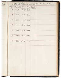 "Handwritten ""Table of Ranges for 32-pdr. Sea Coast Gun,"" found in Maj. George E. Chamberlin's personal journal for 1863. (Private Collection)"