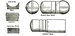 Examples of two sabots and a cartridge block at left, plus methods for affixing them to a round-shot and canister-shell at right, from the 1864 Military Dictionary