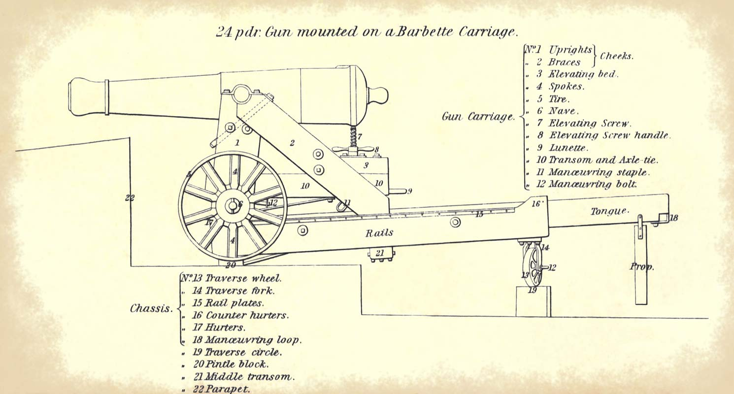 Battlefields In Motion Civil War Artillery 24 Pounders Old Chassis Engineering Schematics Side View Of A M1845 Pounder Gun Mounted On Barbette Taken From The 1851 Instruction For Heavy Manual