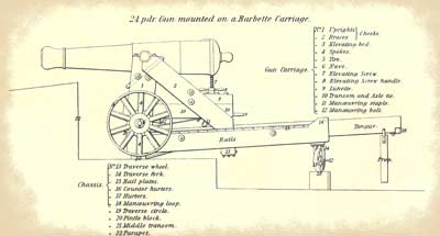 Side-view of a 24-pounder gun mounted on a barbette chassis